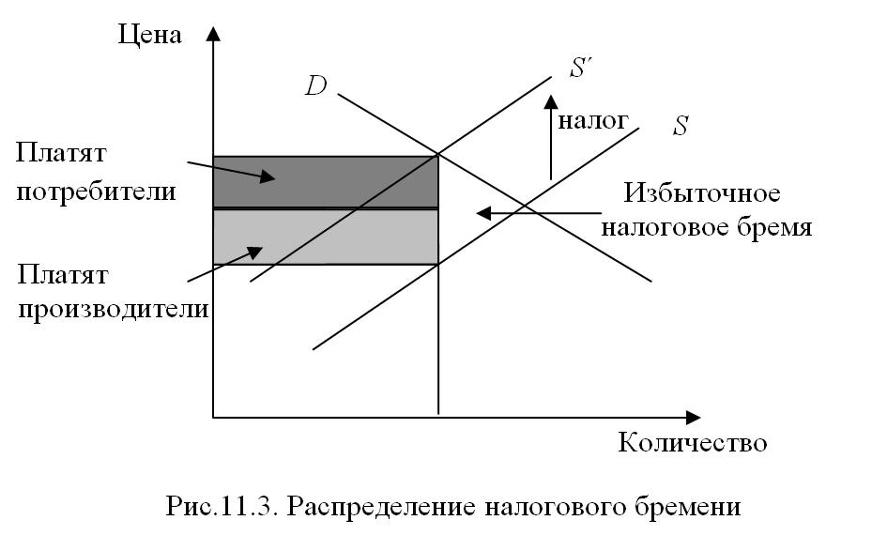 Что такое эластичность спроса?