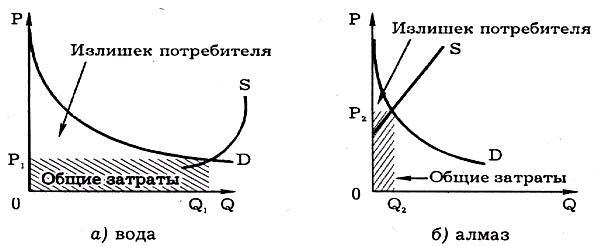 Теория предельной полезности блага Парадокс Смита