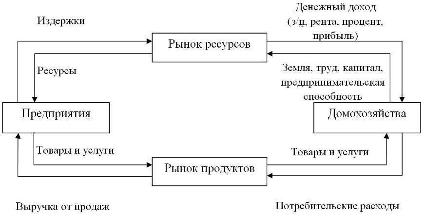 Анализ финансовых показателей деятельности предприятия на